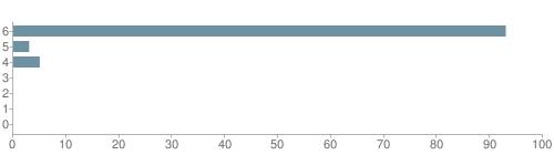 Chart?cht=bhs&chs=500x140&chbh=10&chco=6f92a3&chxt=x,y&chd=t:93,3,5,0,0,0,0&chm=t+93%,333333,0,0,10|t+3%,333333,0,1,10|t+5%,333333,0,2,10|t+0%,333333,0,3,10|t+0%,333333,0,4,10|t+0%,333333,0,5,10|t+0%,333333,0,6,10&chxl=1:|other|indian|hawaiian|asian|hispanic|black|white